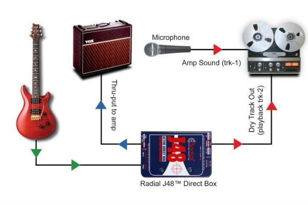 How to reamp a guitar