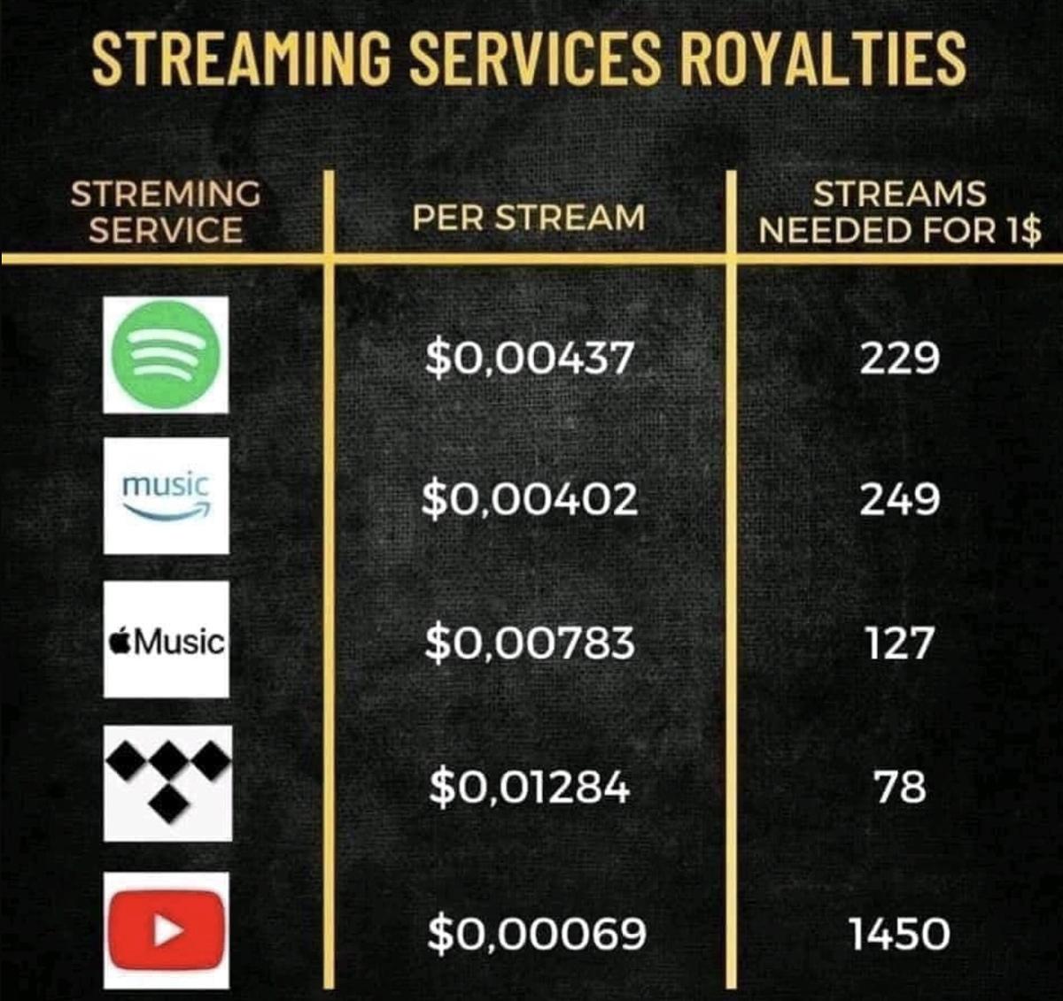 Streaming Service Royalties